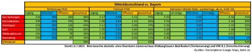 Vergleich_Fahrstrecken_und_Fahrzeiten