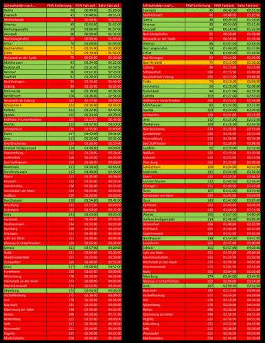 Vergleich Fahrstrecken und Fahrzeiten LaGa